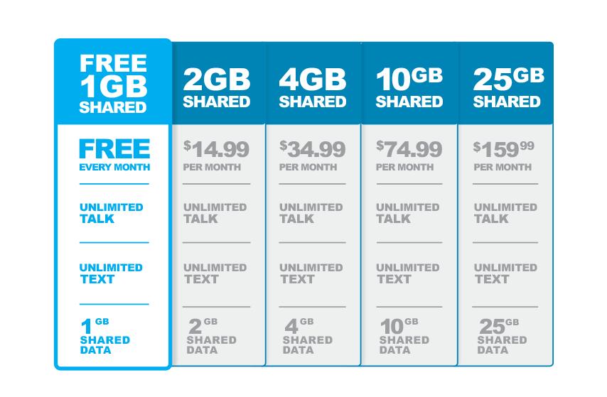 Free Family Wireless Plan Details